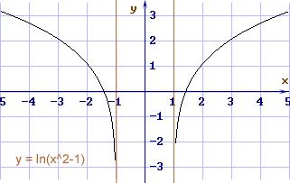 Una Funzione Logaritmica Y Lnx² 1